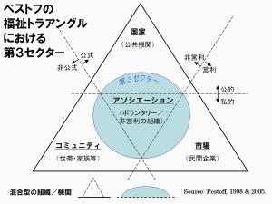 Pestoff_triangle_small